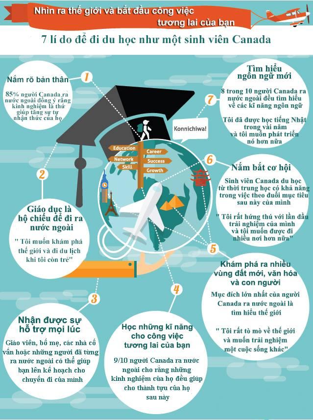 7 lý do để đi du học như một sinh viên Canada