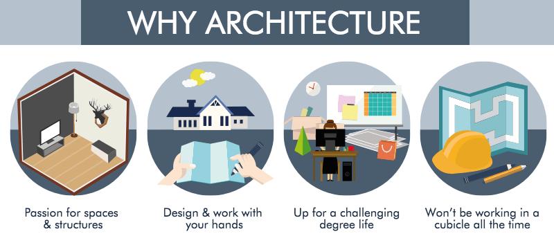 Du học ngành Kiến trúc tại Hà Lan với cơ hội định cư cao