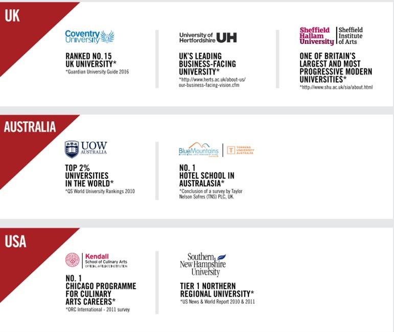 Cơ hội chuyển tiếp du học Mỹ từ Malaysia - đạt visa F1 thành công lên đến 95%
