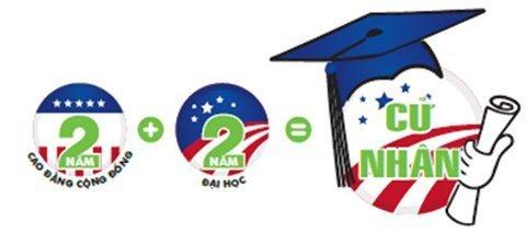 Chương trình Du học Mỹ 4 năm - Lấy bằng tốt nghiệp trung học cao đẳng cử nhân