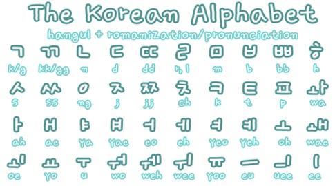 Kinh nghiệm học tiếng Hàn và thi chứng chỉ Topik