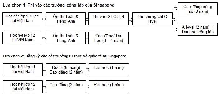 con đường du học vào singapore